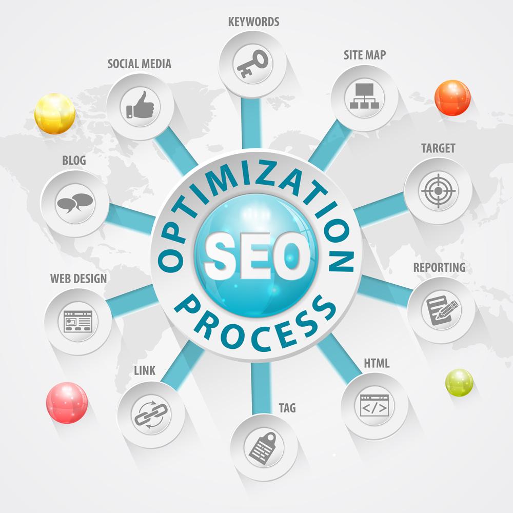 New Internet Marketing - Search Engine Optimization